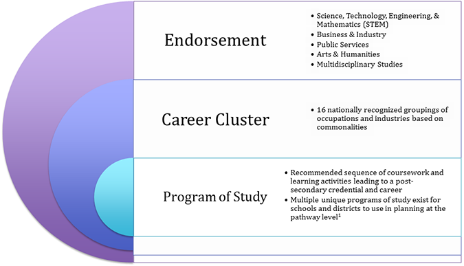 73 Endorsements Career Clusters and Programs of Study – 16 Career Clusters Worksheets